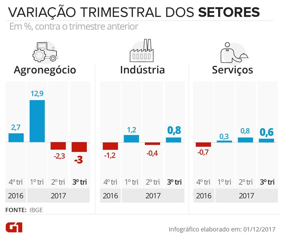 PIB por setores no 3º trimestre; houve revisão do IBGE nos trimestres anteriores (Foto: Arte/G1)
