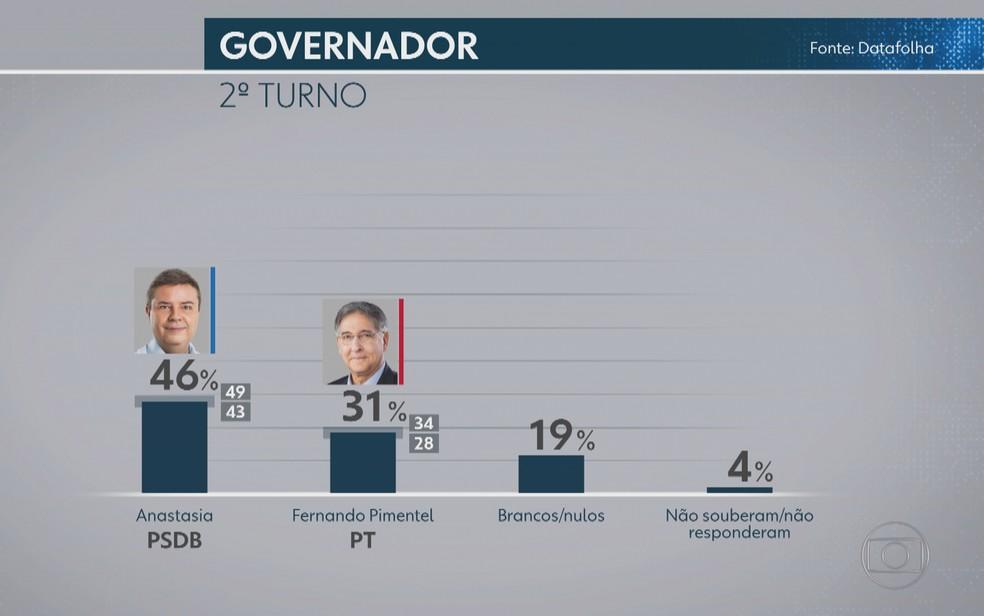 Pesquisa Datafolha mostra intenção de votos em caso de segundo turno na eleição em Minas Gerais — Foto: Reprodução/TV Globo