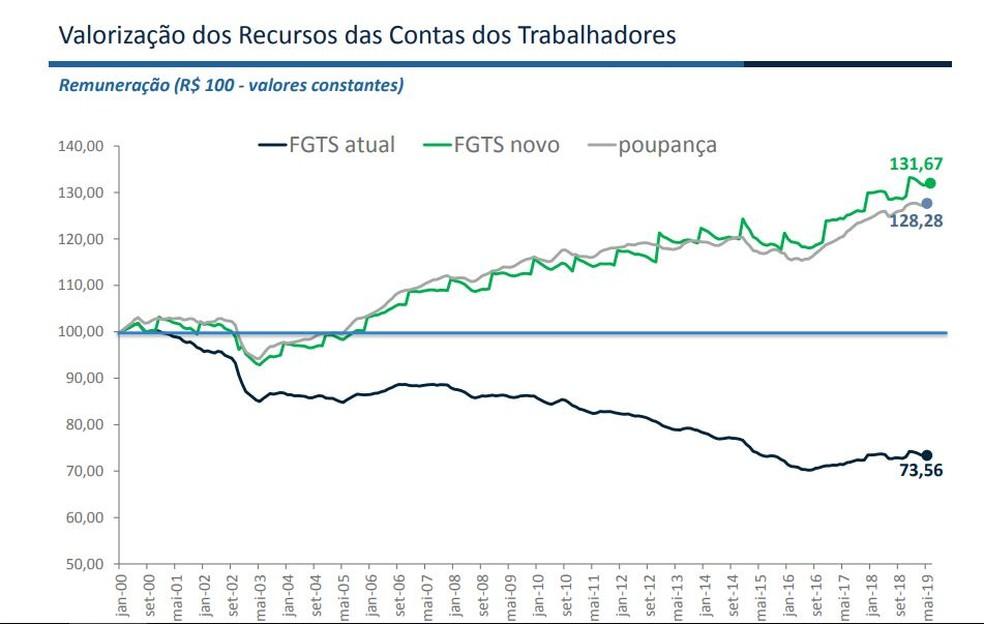 Rendimento FGTS X poupança com distribuição de 100% do lucro — Foto: Apresentação - Ministério da Economia