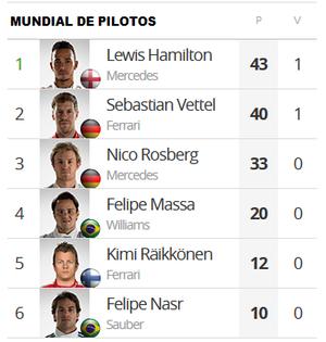 Classificação do Mundial de Pilotos da Fórmula 1 após o GP da Malásia (Foto: GloboEsporte.com)