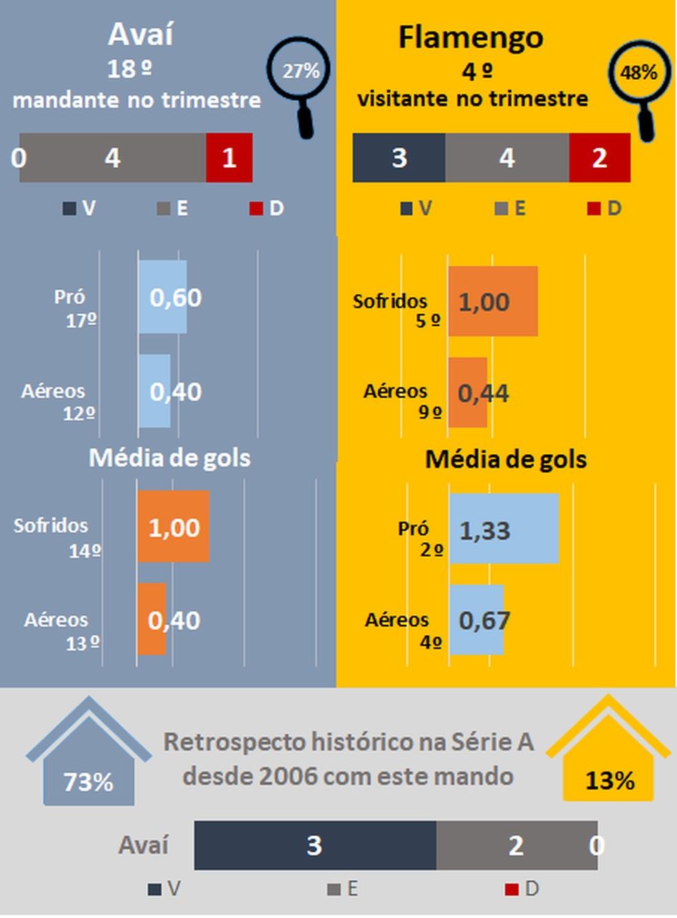 Favoritismos #18 — Foto: Espião Estatístico