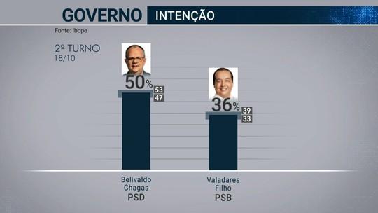 Ibope em Sergipe, votos válidos: Belivaldo Chagas, 58%; Valadares Filho, 42%