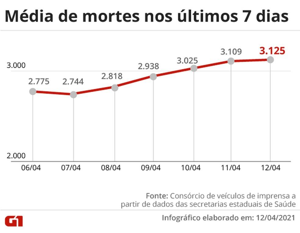 Evolução da média móvel de óbitos por Covid no Brasil na última semana, com o recorde registrado nesta segunda (12) — Foto: Editoria de Arte/G1