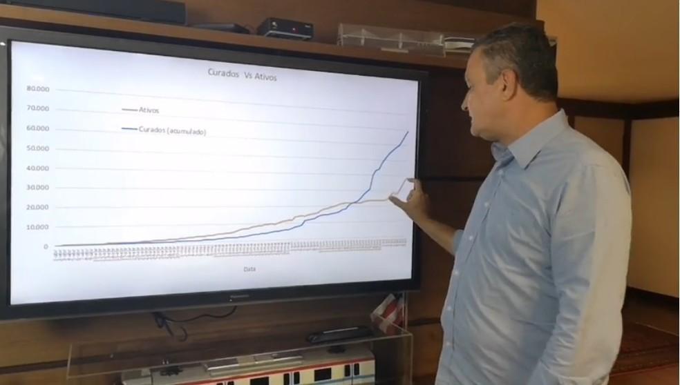 Rui Costa mostra crescimento dos casos ativos na Bahia — Foto: Reprodução