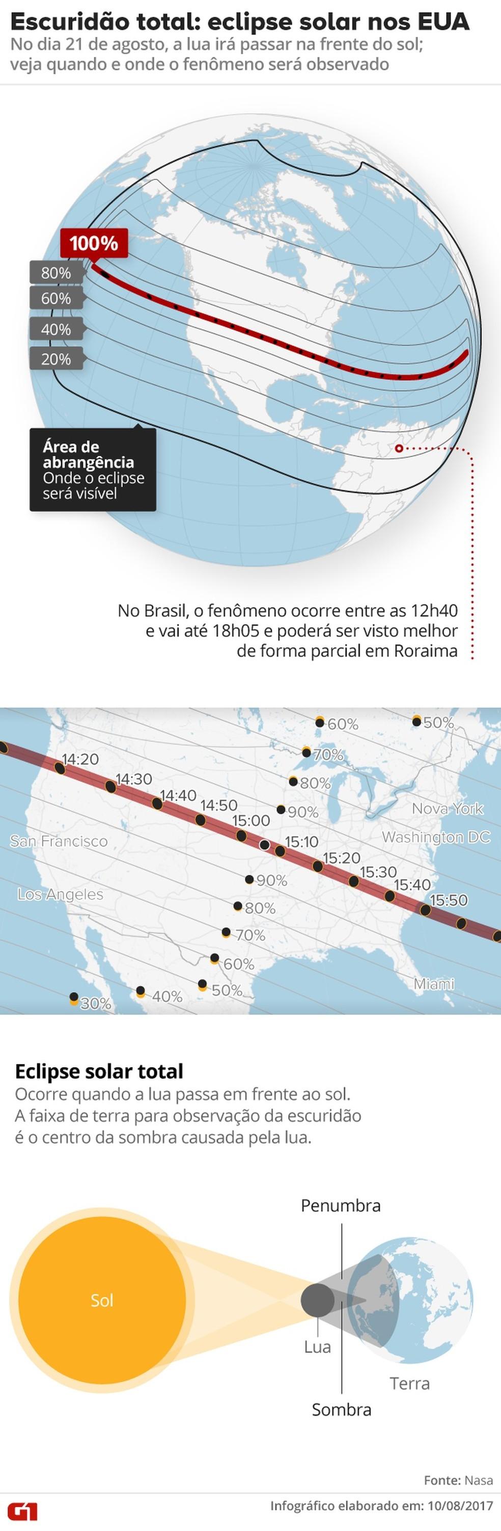 Eclipse solar nos EUA (Foto: Arte/G1)