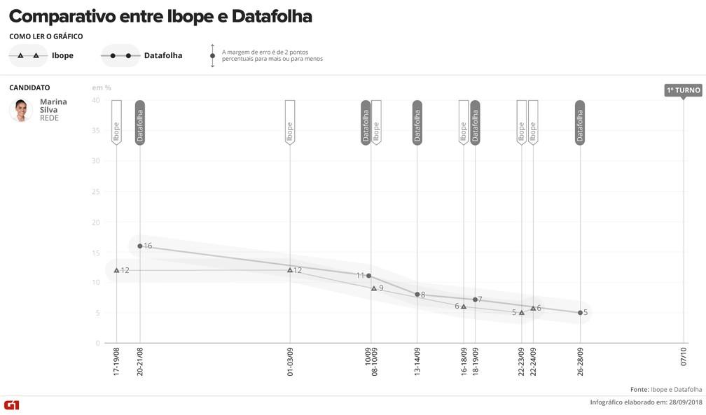 Comparativo Ibope e Datafolha - Marina Silva — Foto: Arte/G1