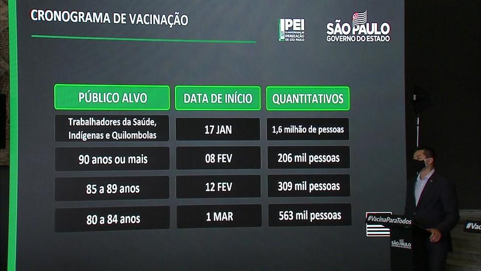 Calendário de vacinação para idosos em São Paulo. — Foto: Reprodução/TV Globo