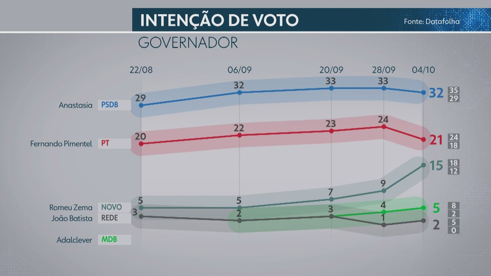 Pesquisa Datafolha mostra intenção de votos para candidatos ao governo de Minas Gerais — Foto: Reprodução/TV Globo