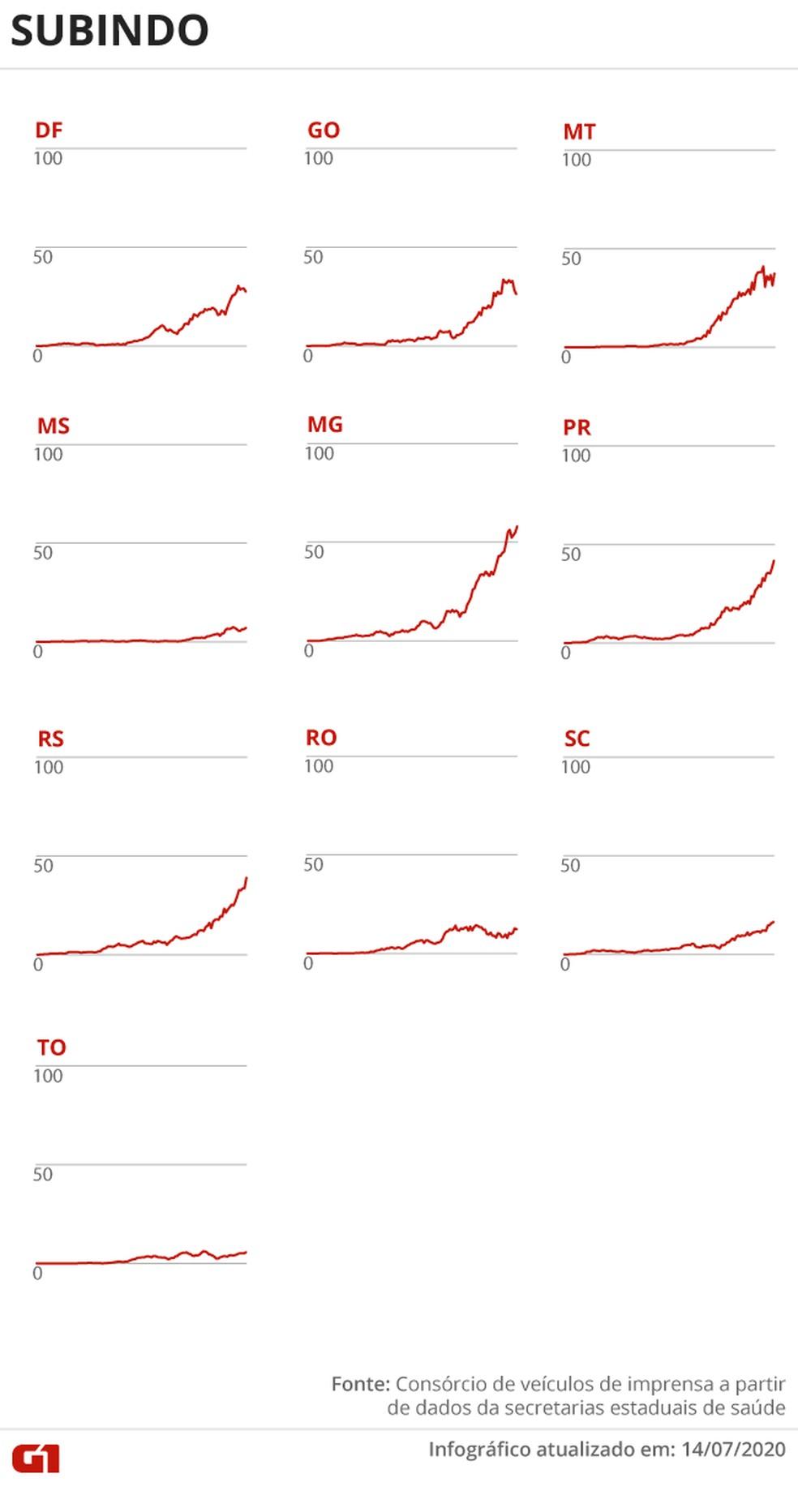 Estados com mortes subindo (14/7) — Foto: Juliane Souza/G1
