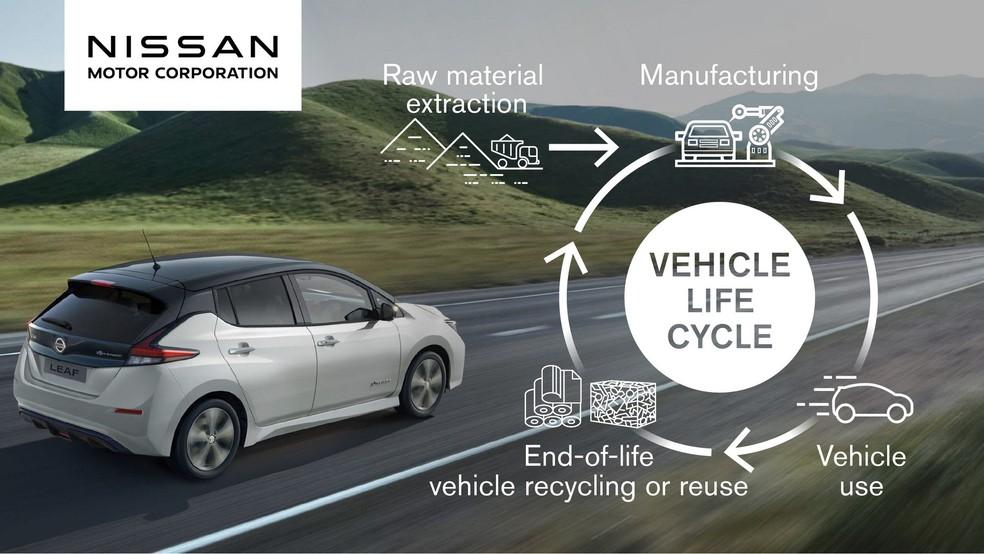 Processos de produção renovados ajudarão Nissan a atingir sua meta — Foto: Divulgação