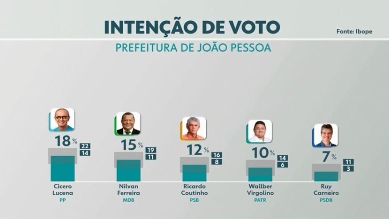 Pesquisa Ibope aponta percentuais de intenção de voto para a Prefeitura de João Pessoa