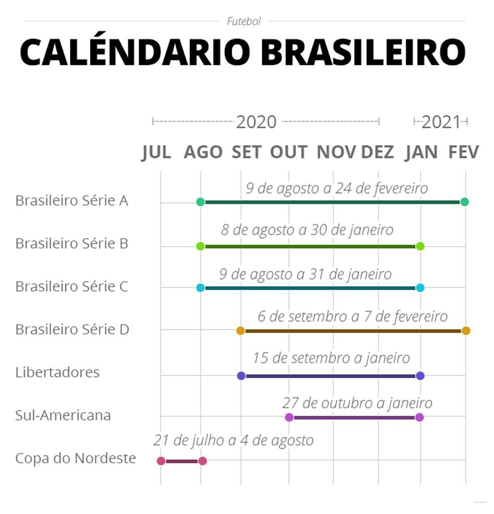 Novo calendário futebol brasileiro — Foto: Info Esporte