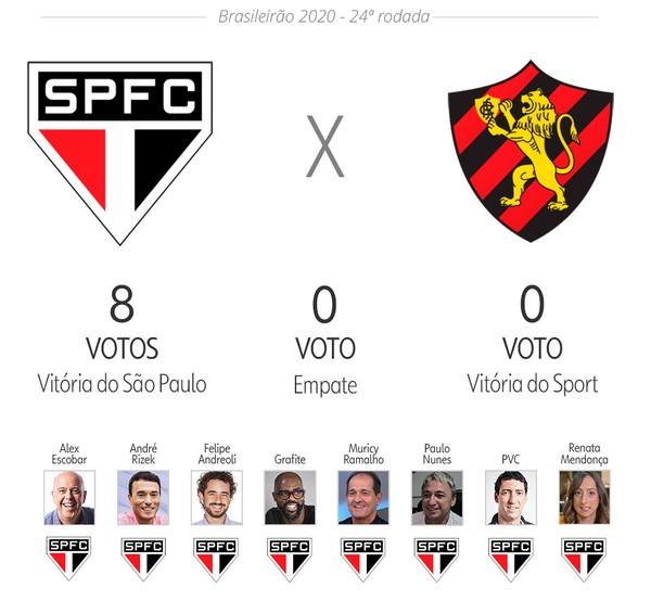Palpite Ge Veja As Apostas De Apresentadores E Comentaristas Para 24ª Rodada Do Brasileirao Brasileirao Serie A Ge