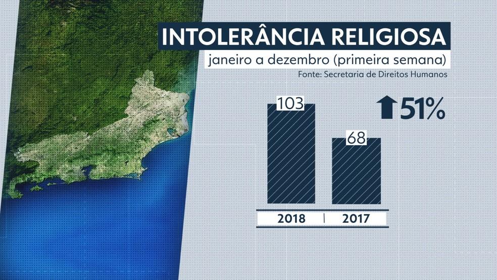 Aumenta em 51% no RJ os casos de intolerância religiosa Frame-00-00-07.428