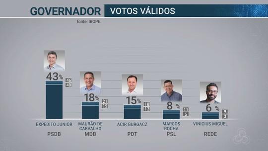 Ibope - Rondônia, votos válidos: Expedito Junior 43%, Maurão de Carvalho 18%, Acir Gurgacz 15%