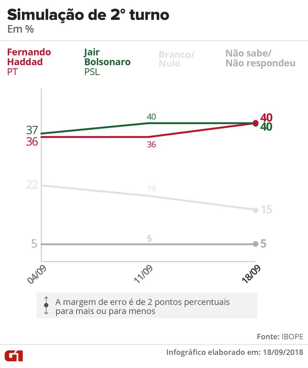 Pesquisa Ibope – 18 de setembro – simulação de 2º turno Haddad x Bolsonaro — Foto: Arte/G1