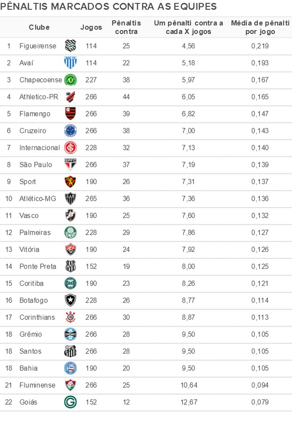 Pênaltis marcados contra cada equipe em Brasileirões desde 2013 — Foto: Espião Estatístico