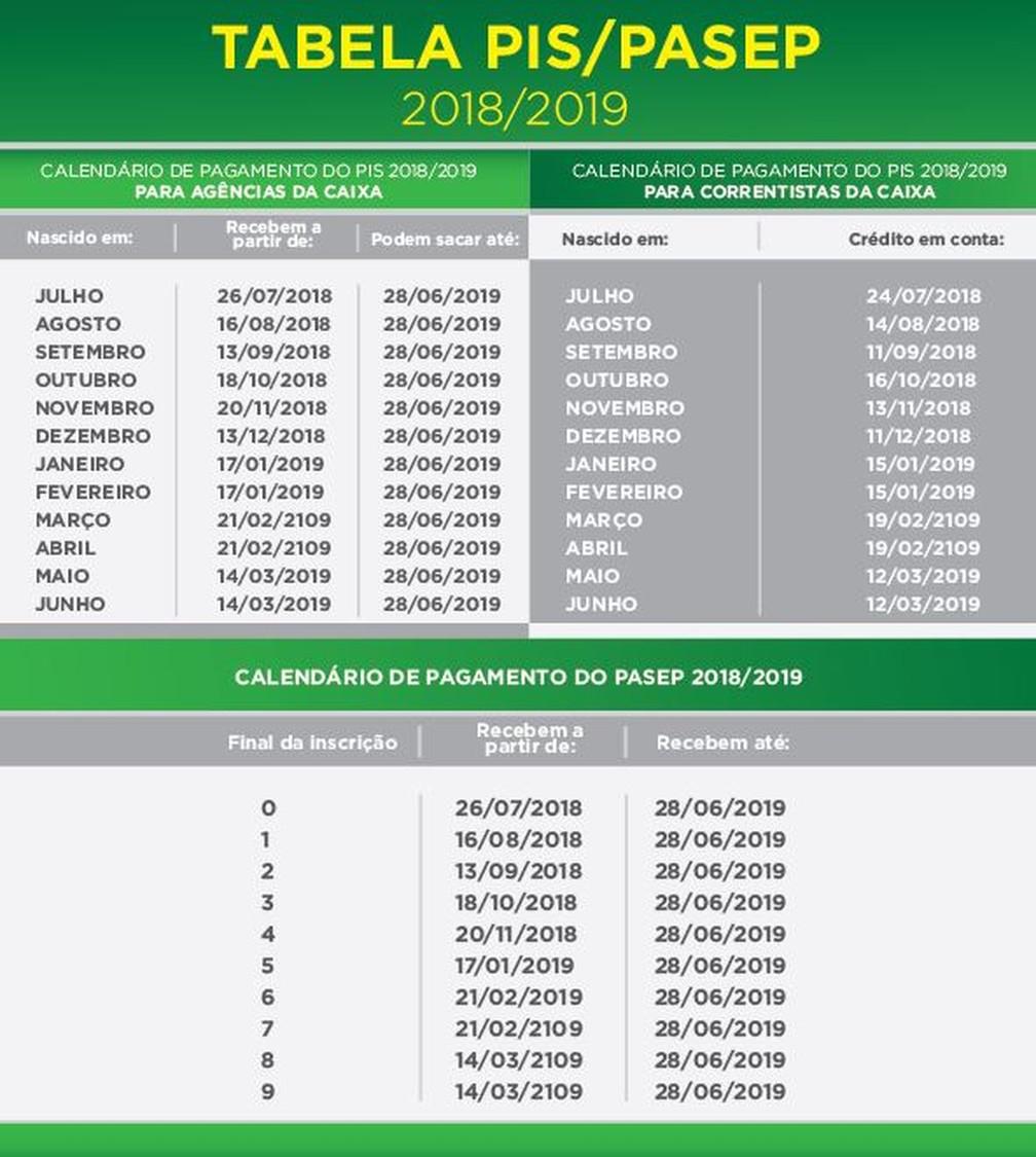 Calendário do abono salarial PIS-Pasep — Foto: Reprodução
