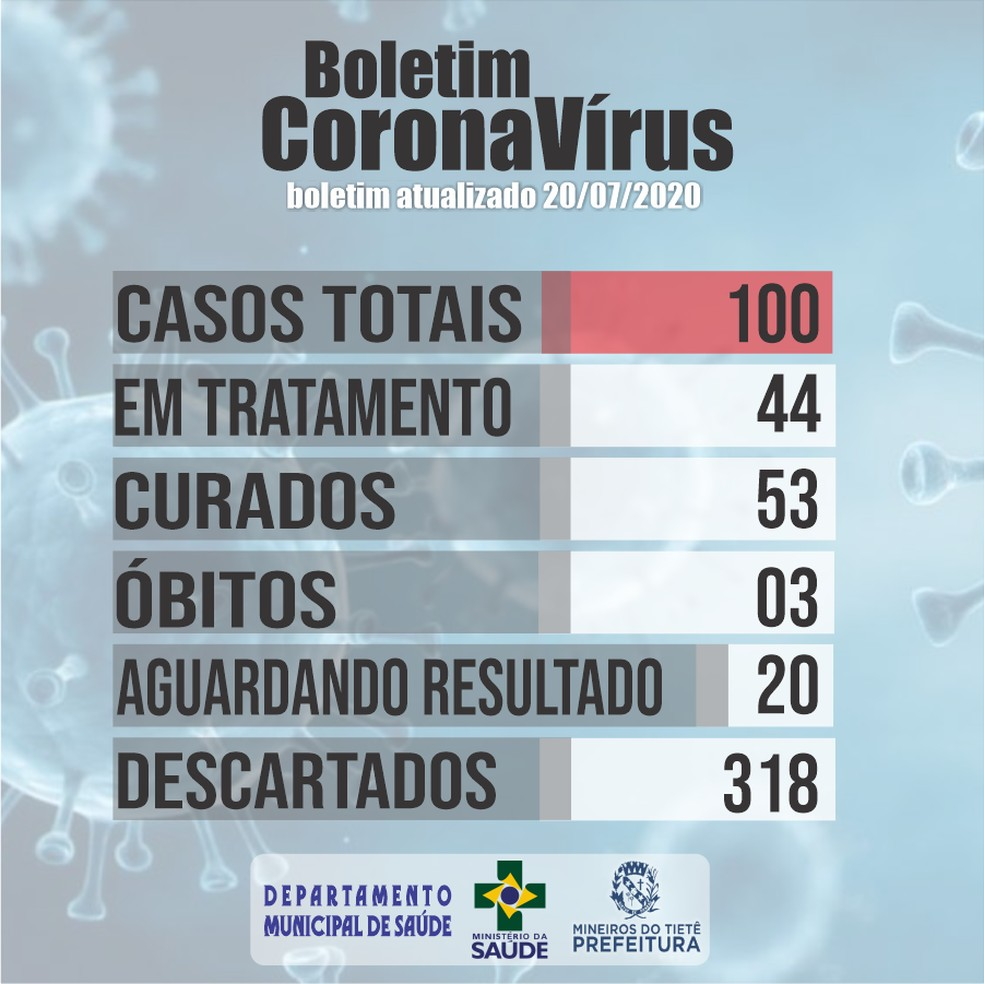 Prefeitura de Mineiros do Tietê registra 3ª morte por coronavírus — Foto: Prefeitura de Mineiros do Tietê/Divulgação