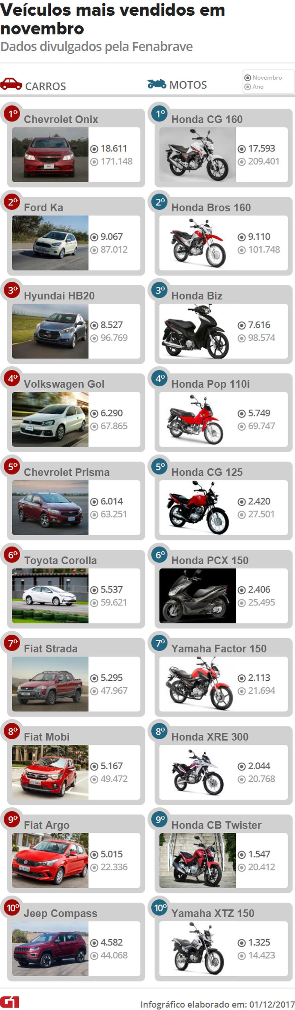 Lista de carros mais vendidos em novembro de 2017 (Foto: G1/Infográfico)