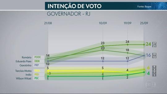 Pesquisa Ibope no Rio de Janeiro: Paes, 24%; Romário, 16%; Garotinho, 16%