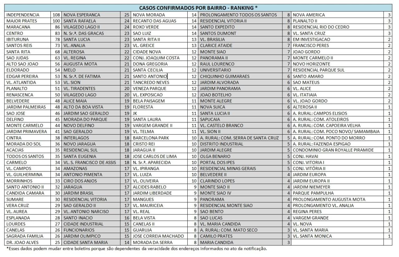 Veja a localização por bairros dos 3.209 casos da Covid-19 em Montes Claros