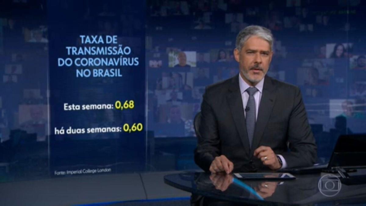 Taxa de transmissão do coronavírus no Brasil tem ligeira alta