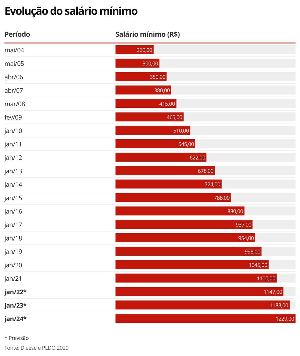 Valor do salário mínimo  — Foto: Economia G1
