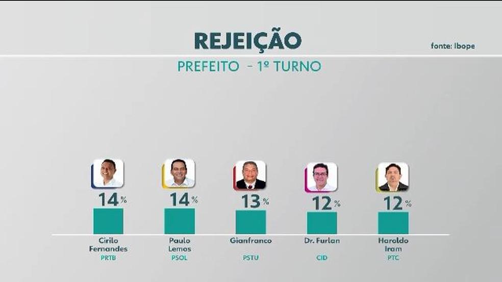 Eleições 2020: rejeição para prefeito de Macapá — Foto: Rede Amazônica/Reprodução