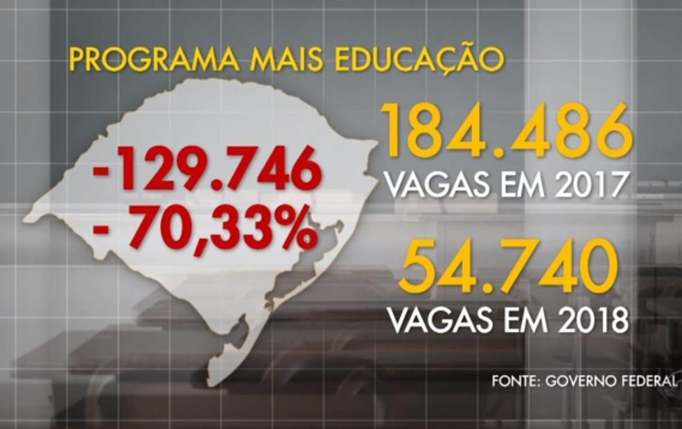 Números mostram perda de vagas no Mais Educação no RS (Foto: Reprodução/RBS TV)
