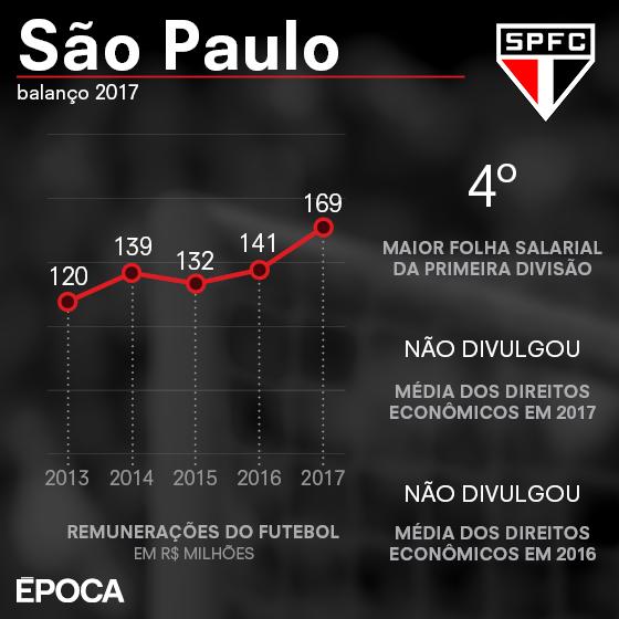 As finanças do São Paulo em 2017 (Foto: ÉPOCA)