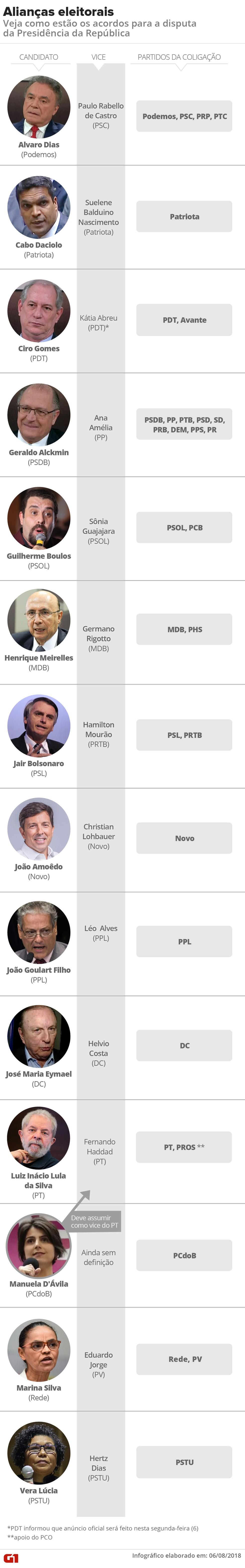 Veja como estão as alianças eleitorais para a disputa presidencial (Foto: Alexandre Mauro e Igor Estrella/G1)