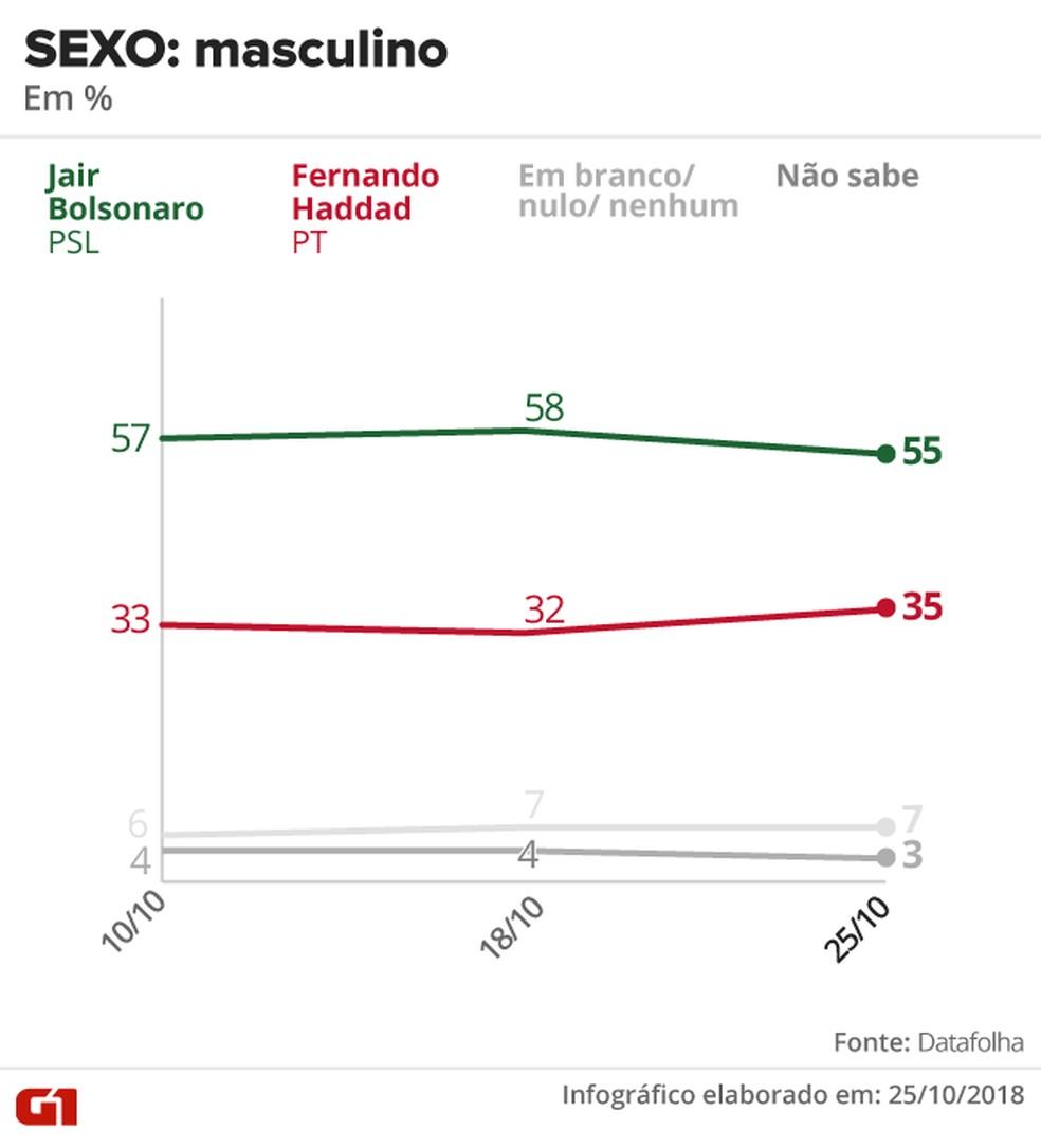 Pesquisa Datafolha - 25 de outubro - intenção de voto por segmentos - sexo: masculino — Foto: Arte/G1