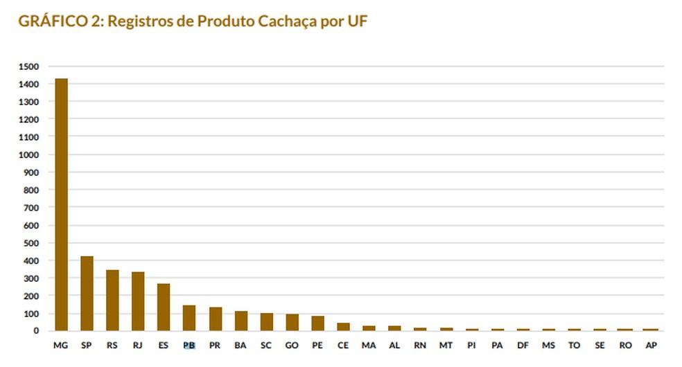 Paraíba tem maior produção de cachaça do Nordeste em 2019, diz Ministério da Agricultura — Foto: Ministério da Agricultura/Divulgação