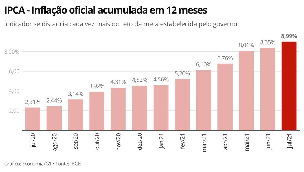 Centro da meta do governo para a inflação de 2021 é de 3,75%, podendo variar entre 2,25% e 5,25%. — Foto: Economia/G1