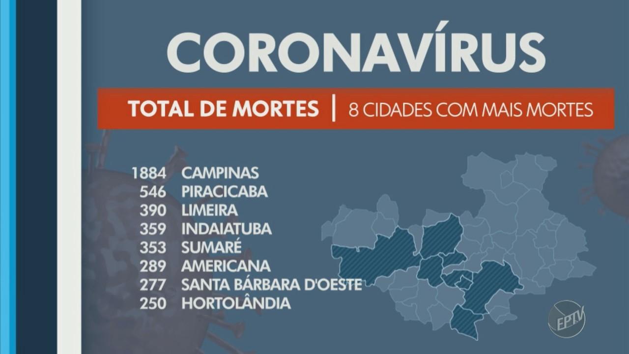 Regiões de Campinas e Piracicaba registram 40 mortes por Covid-19 nesta terça-feira (2)