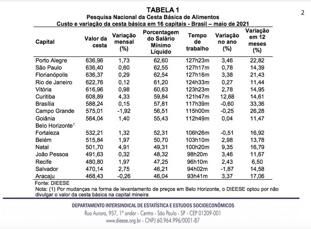 Preço da cesta básica no mês de maio em 17 capitais brasileiras.— Foto: Reprodução/DIEESE