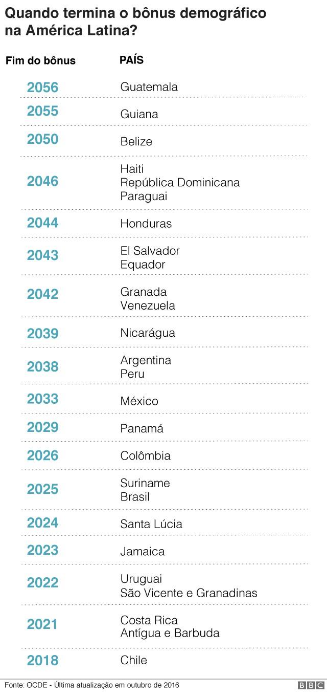 Estimativa da OCDE (Organização para a Cooperação e Desenvolvimento Econômico) feita em 2016 apontava que bônus demográfico do Brasil terminaria em 2025, mas projeções mais recentes anteciparam fechamento dessa janela de oportunidades para o fim de 2018 (Foto: Ilustração: Cecilia Tombesi/BBC)