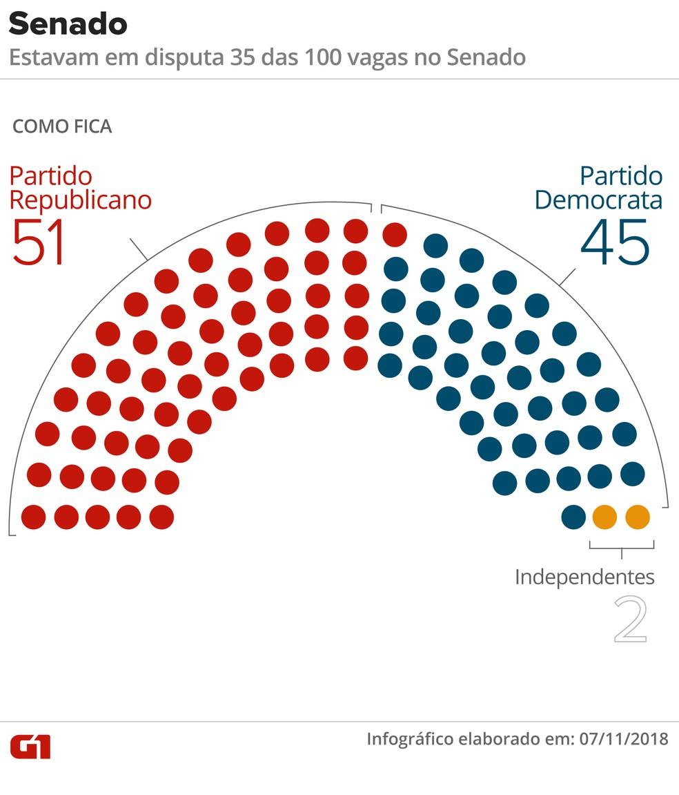 Como fica o Senado dos EUA após eleições  — Foto: Juliane Souza/ G1
