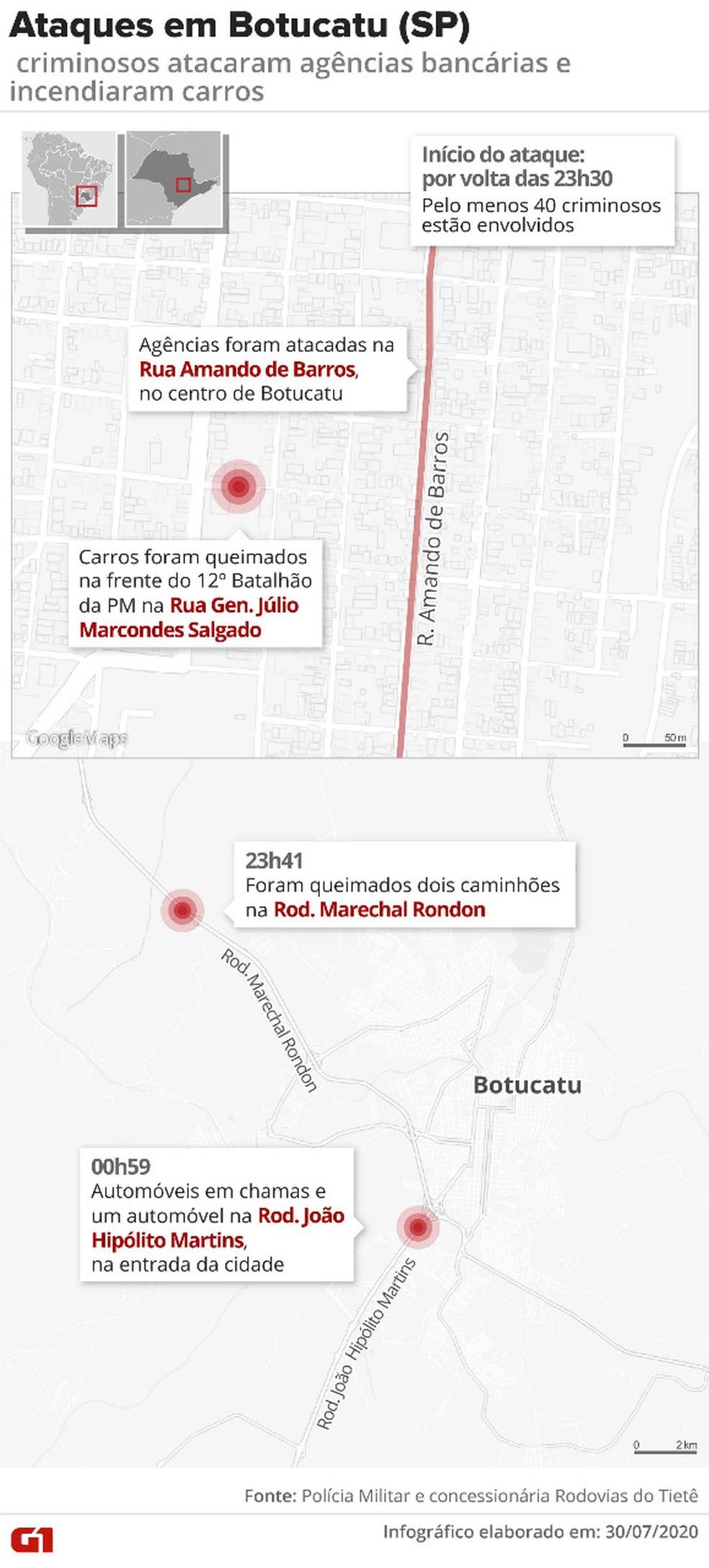 Criminosos atacaram pelo menos três agências na Rua Amando de Barros, no centro de Botucatu — Foto: Arte G1