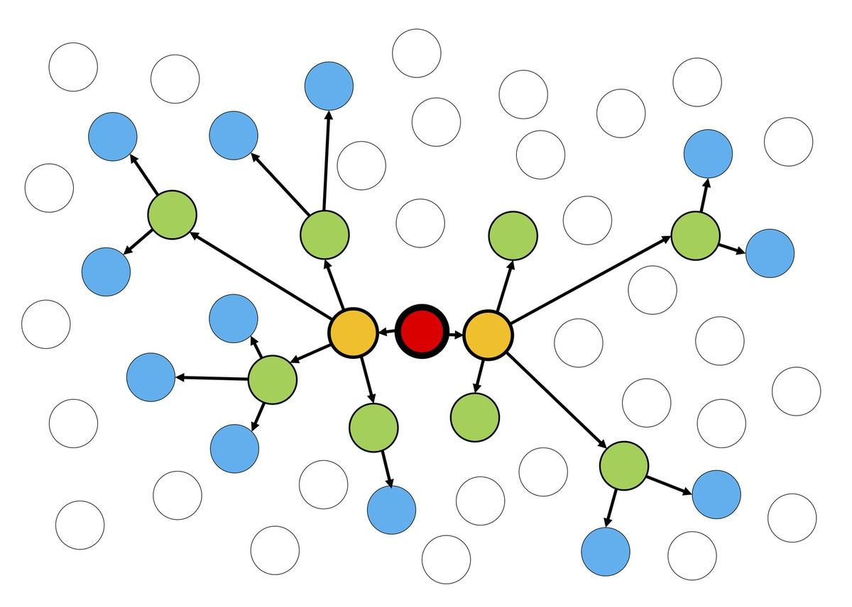 Disseminação epidêmica: a primeira pessoa (vermelho) transmite a doença para outras (amarelo) que vão espalhando para outras (verde e azul). Círculos vazios são indivíduos que ainda não se infectaram (Foto: Adam Kleczkowski)