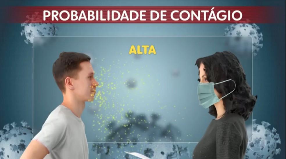 Imagem mostra um homem doente (à esquerda) falando com uma pessoa saudável (à direita), com a pessoa saudável usando máscara. Nesse caso, a chance de contágio por Covid-19 continua alta.  — Foto: Reprodução/TV Globo
