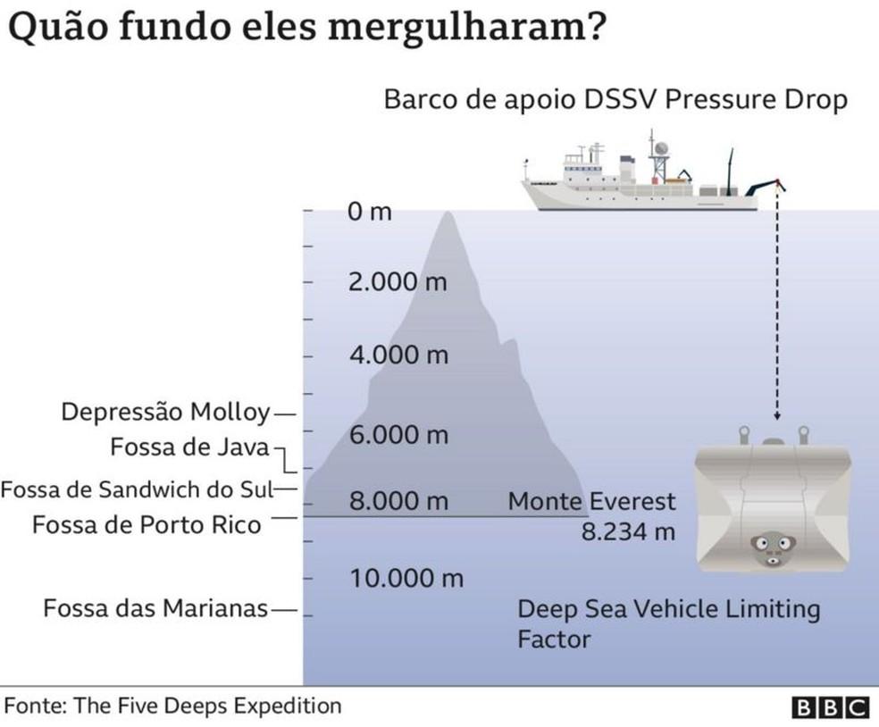 Quão fundo eles mergulharam? — Foto: BBC