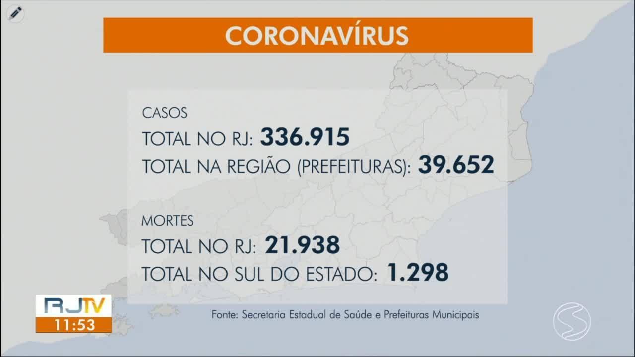 RJ1 atualiza os casos de Covid-19 na região