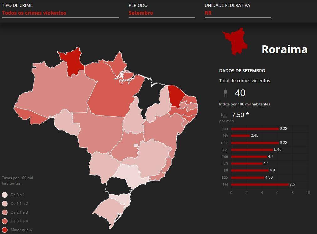 Roraima é o estado com a maior taxa de mortes violentas do Brasil pela 5ª vez