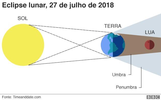 Um eclipse ocorre quando o Sol, a Terra e a Lua se alinham (Foto: BBC News Brasil)