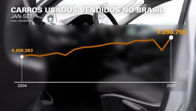 Com componentes eletrônicos em falta, carros novos somem do mercado, e preço de usados dispara; entenda