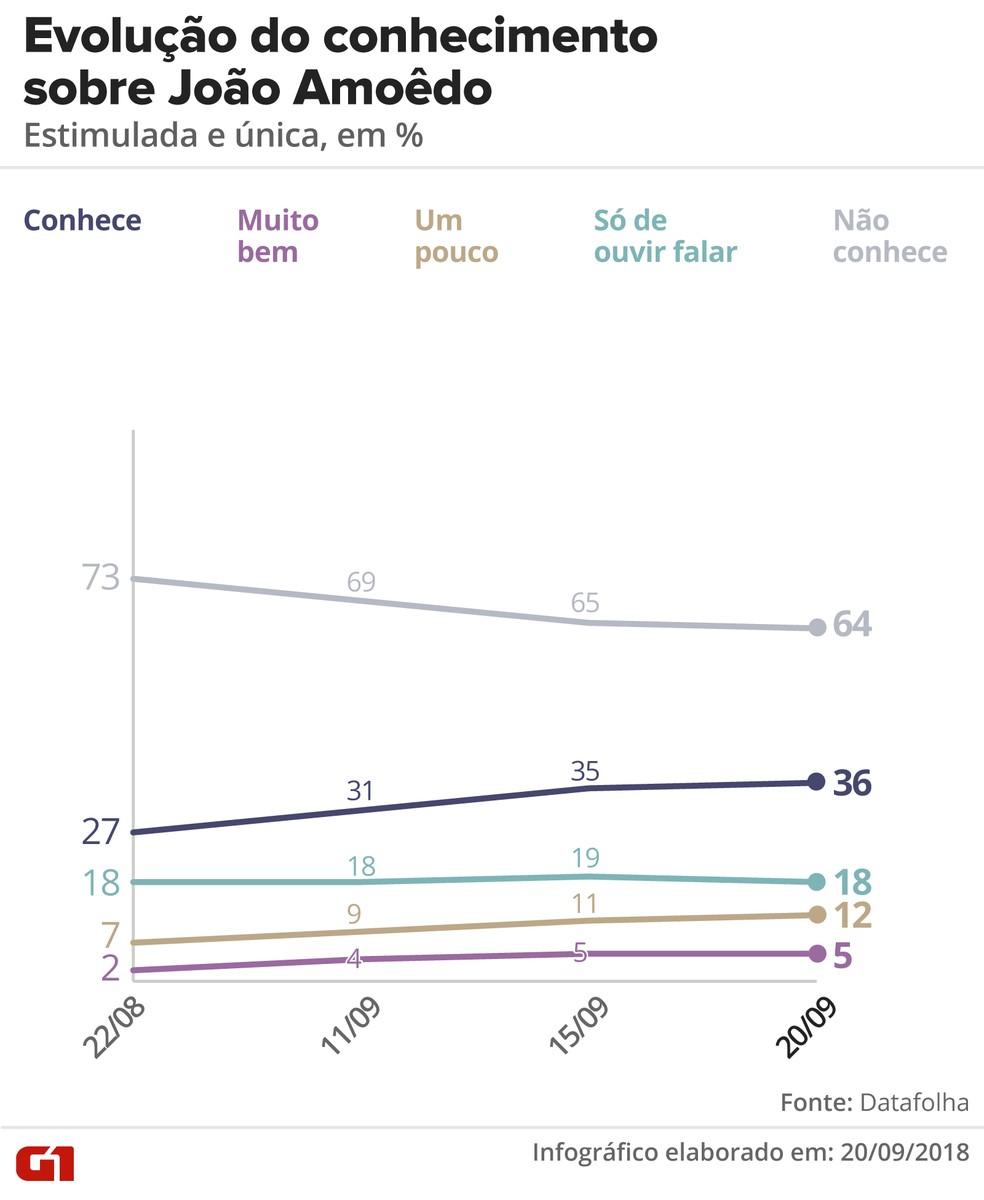 Pesquisa Datafolha 20/09: Evolução do conhecimento sobre João Amoêdo — Foto: Alexandre Mauro/G1