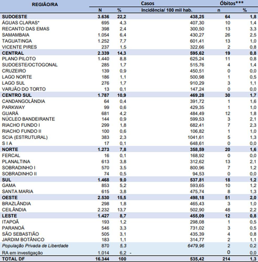 Casos de coronavírus por região do DF, em 9 de junho  — Foto: SES-DF/Reprodução