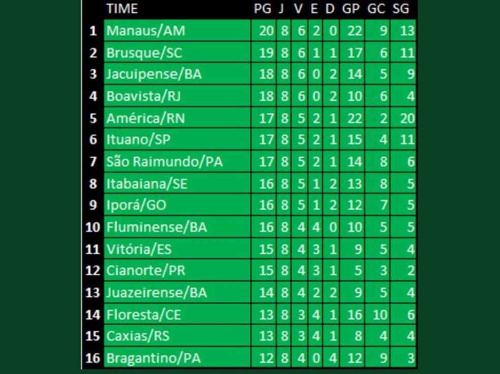 Manaus Fc Segue Invicto E Passa A Ter A Melhor Campanha Geral Da Serie D Confira O Ranking Brasileirao Serie D Ge